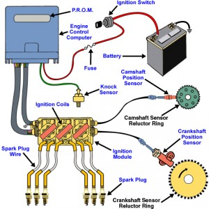Fabulous Car Ignition System Diagram 4 Nuerasolar Co Wiring 101 Archstreekradiomeanderfmnl